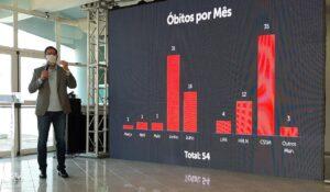 Número de óbitos diminuiu graças a mudança de protocolo, afirma prefeito